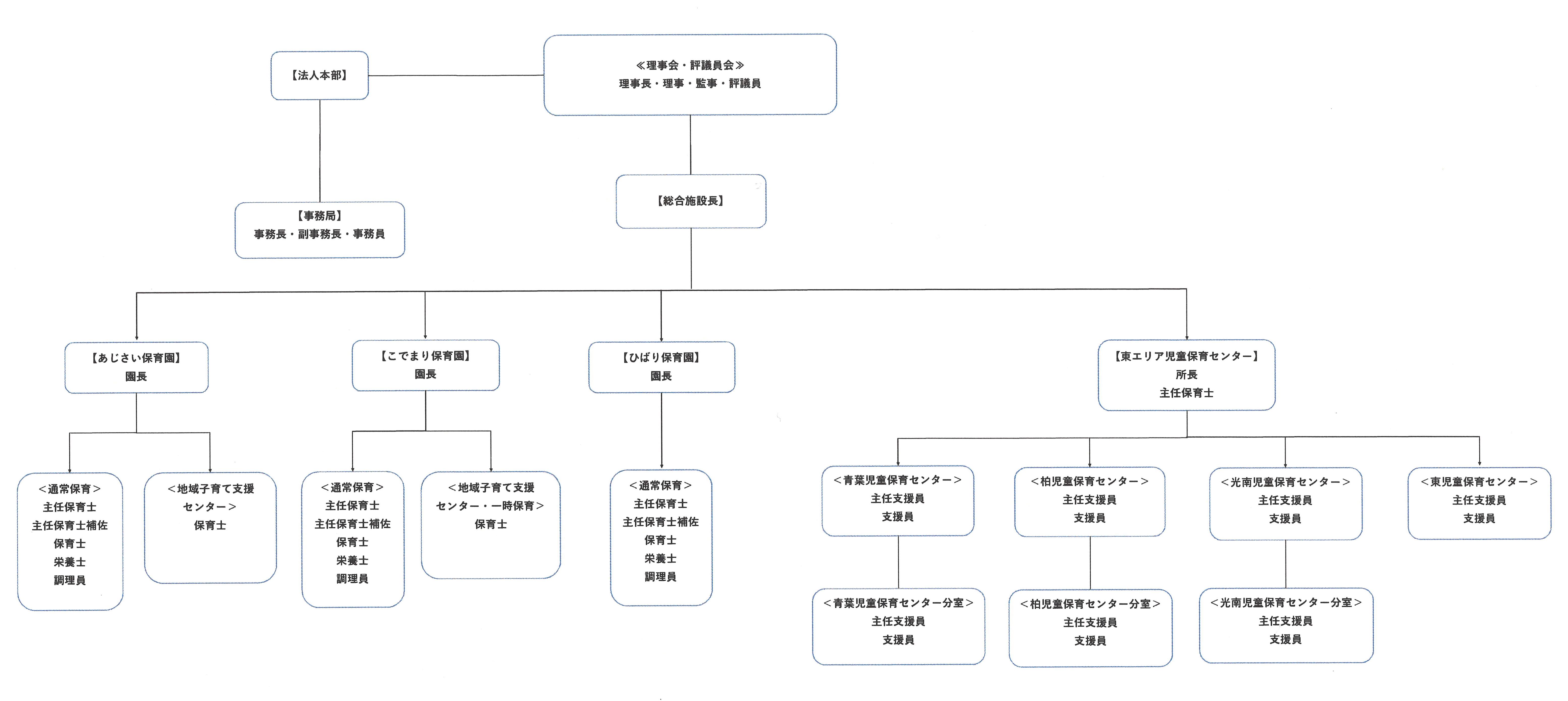 弥生福祉会 組織図